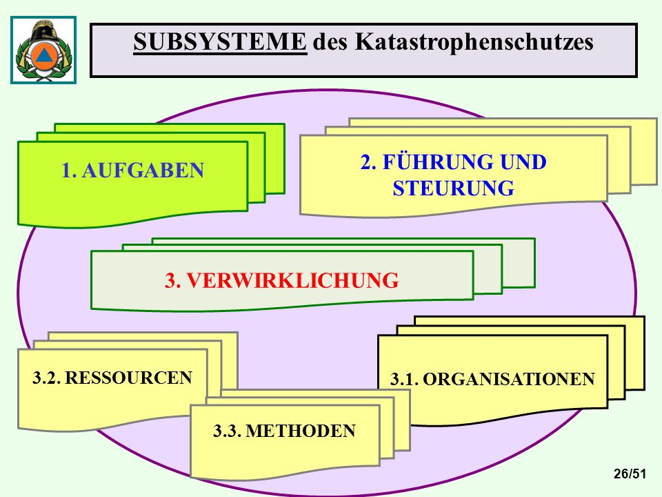SUBSYSTEME des Katastrophenschutzes 1. AUFGABEN 3.2. RESSOURCEN 3.1. ORGANISATIONEN 2. FÜHRUNG UND STEURUNG 3. VERWIRKLICHUNG 3.3. METHODEN 26/51