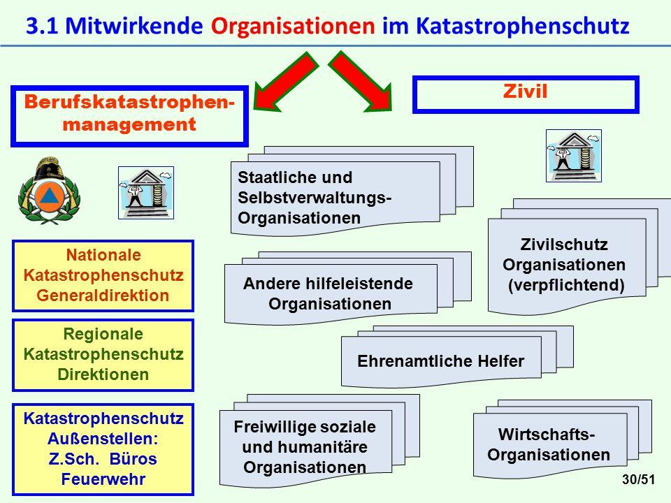 3.1 Mitwirkende Organisationen im Katastrophenschutz Berufskatastrophen- management Nationale Katastrophenschutz Generaldirektion Katastrophenschutz A