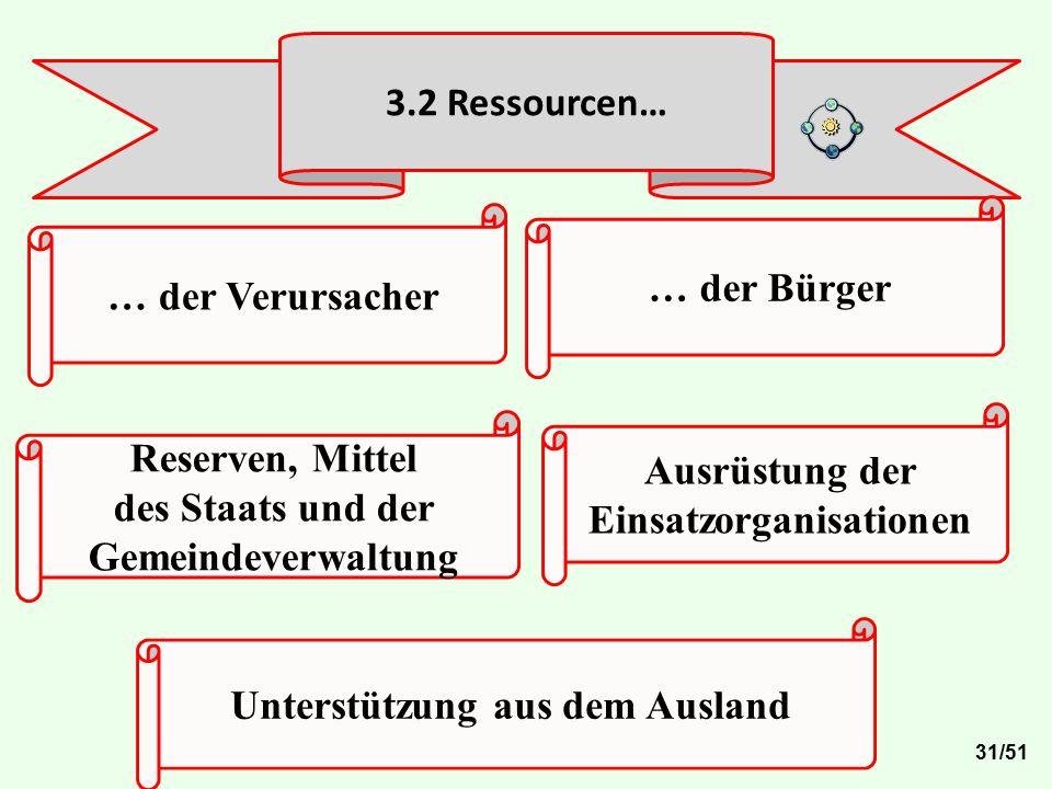 3.2 Ressourcen… Ausrüstung der Einsatzorganisationen Reserven, Mittel des Staats und der Gemeindeverwaltung … der Bürger Unterstützung aus dem Ausland