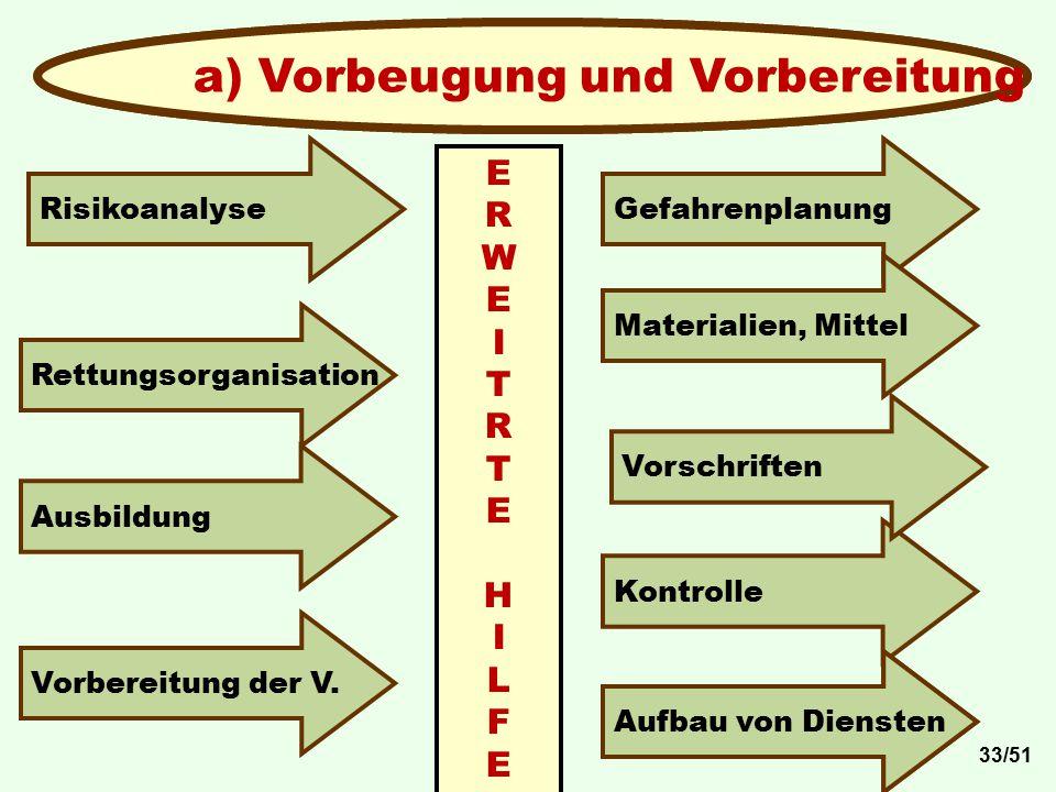a) Vorbeugung und Vorbereitung Gefahrenplanung Rettungsorganisation Materialien, Mittel Kontrolle Risikoanalyse Vorbereitung der V. Ausbildung ERWEITR