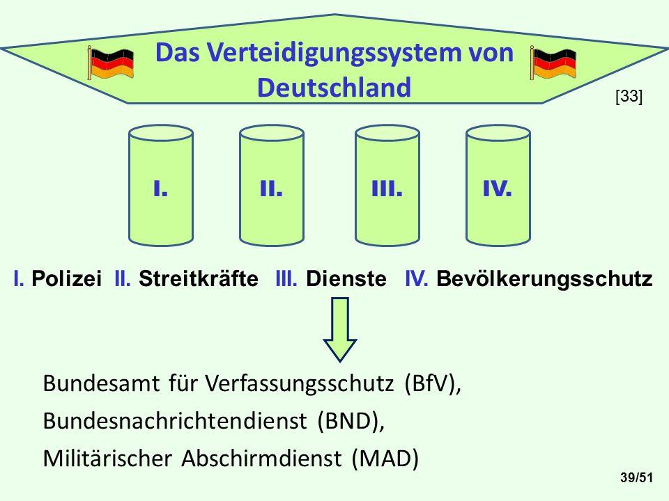 Das Verteidigungssystem von Deutschland I.II. III. IV. I. Polizei II. Streitkräfte III. Dienste IV. Bevölkerungsschutz Bundesamt für Verfassungsschutz