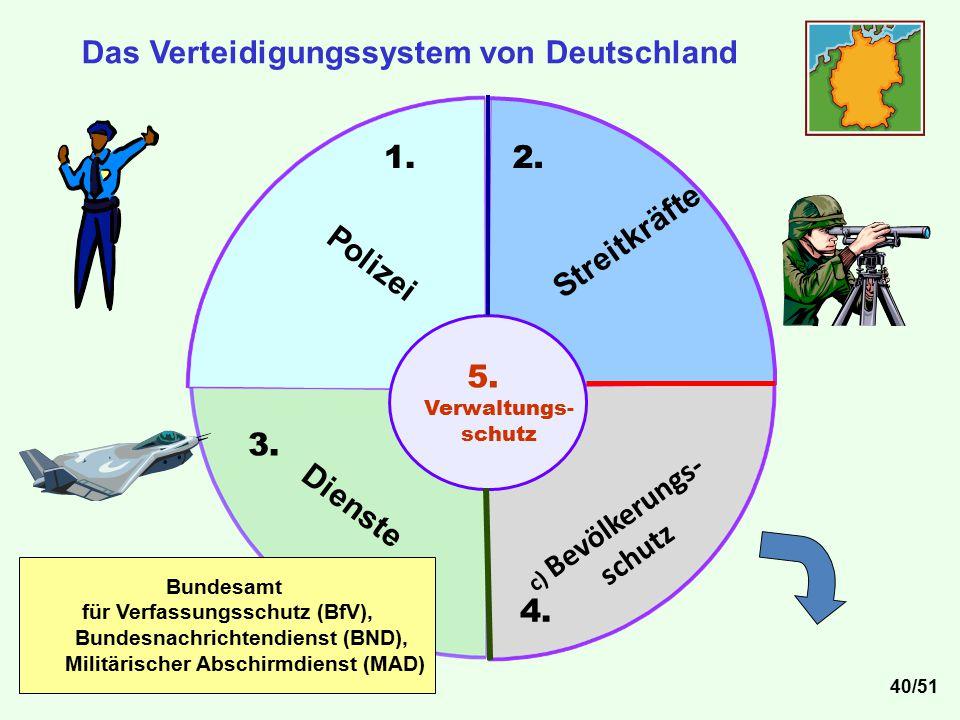 2. 3. 4. 5. Verwaltungs- schutz c) Bevölkerungs- schutz Streitkräfte Polizei 1. Das Verteidigungssystem von Deutschland Dienste Bundesamt für Verfassu