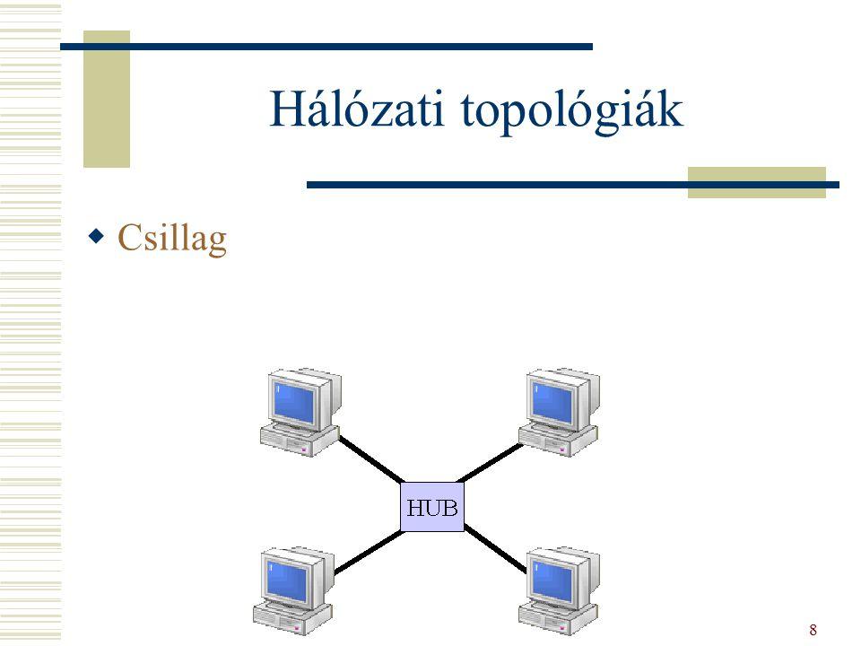 Hálózati topológiák  Csillag 8