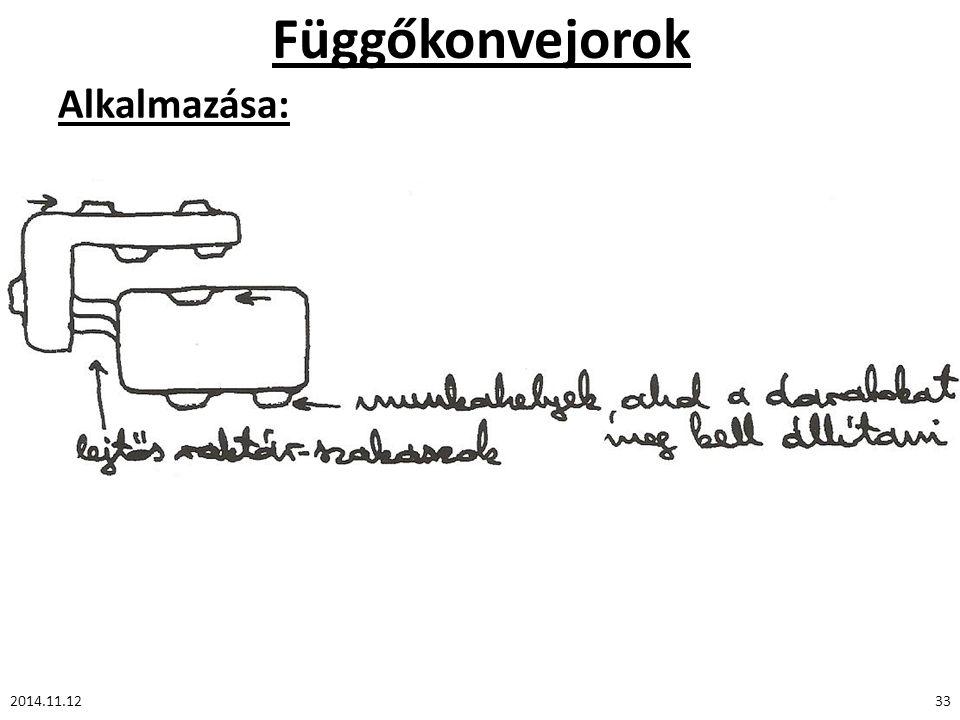 Függőkonvejorok Alkalmazása: 2014.11.1233