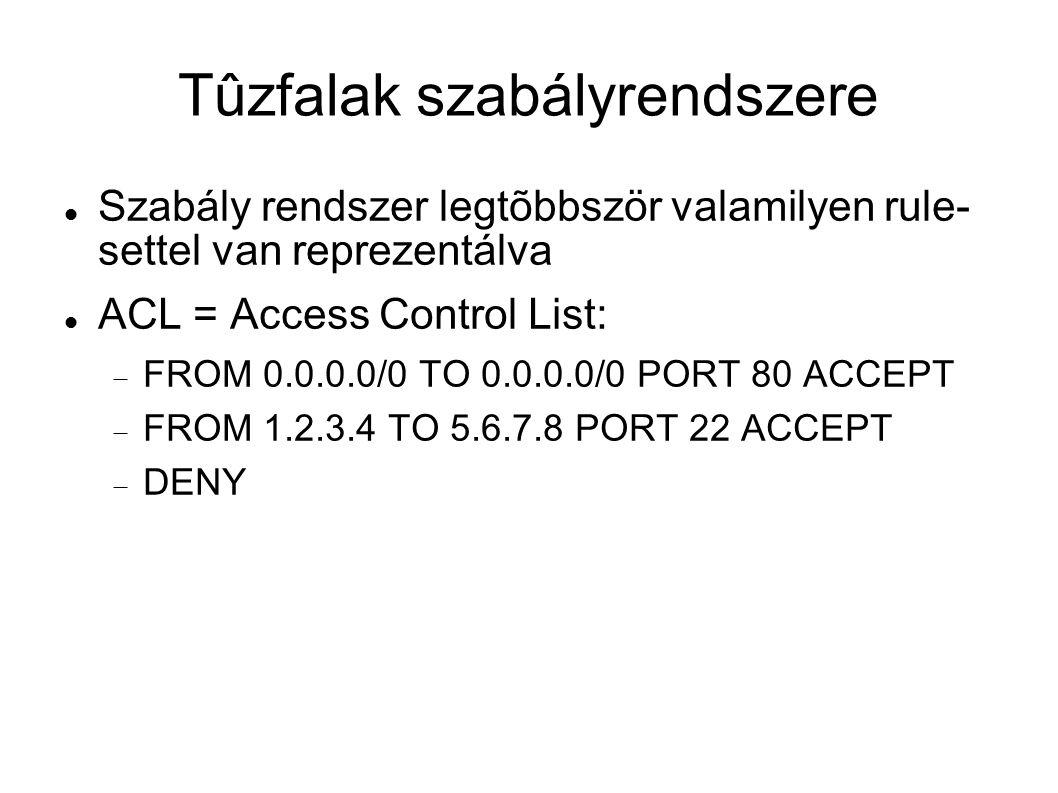 Tûzfalak szabályrendszere Szabály rendszer legtõbbször valamilyen rule- settel van reprezentálva ACL = Access Control List:  FROM 0.0.0.0/0 TO 0.0.0.
