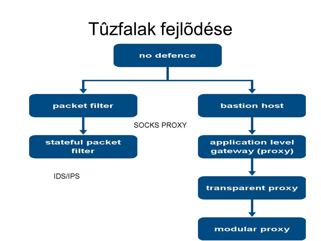 Tûzfalak szabályrendszere Szabály rendszer legtõbbször valamilyen rule- settel van reprezentálva ACL = Access Control List:  FROM 0.0.0.0/0 TO 0.0.0.0/0 PORT 80 ACCEPT  FROM 1.2.3.4 TO 5.6.7.8 PORT 22 ACCEPT  DENY
