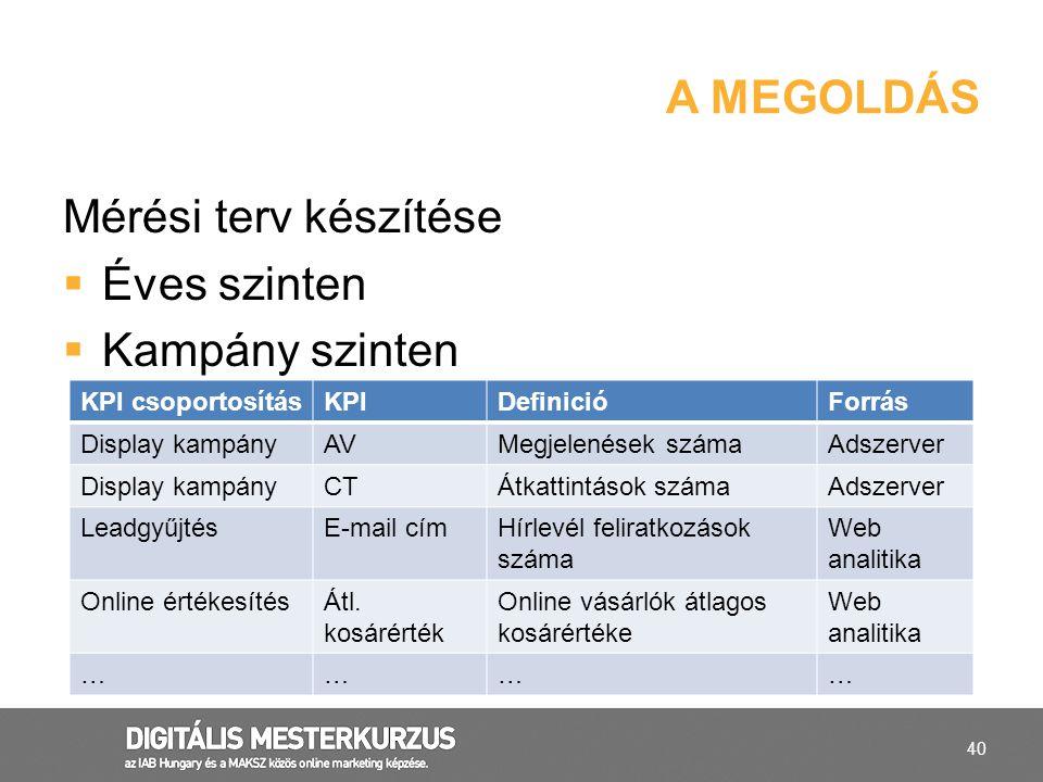 40 Mérési terv készítése  Éves szinten  Kampány szinten A MEGOLDÁS KPI csoportosításKPIDefinicióForrás Display kampányAVMegjelenések számaAdszerver