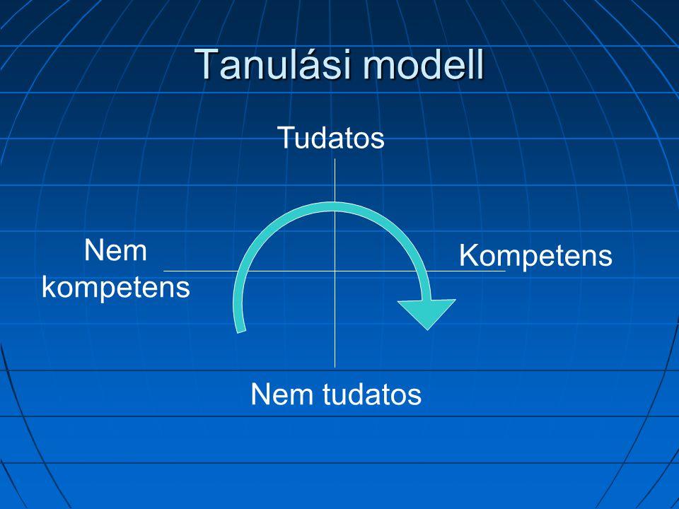 Tanulási modell Tudatos Nem tudatos Nem kompetens Kompetens