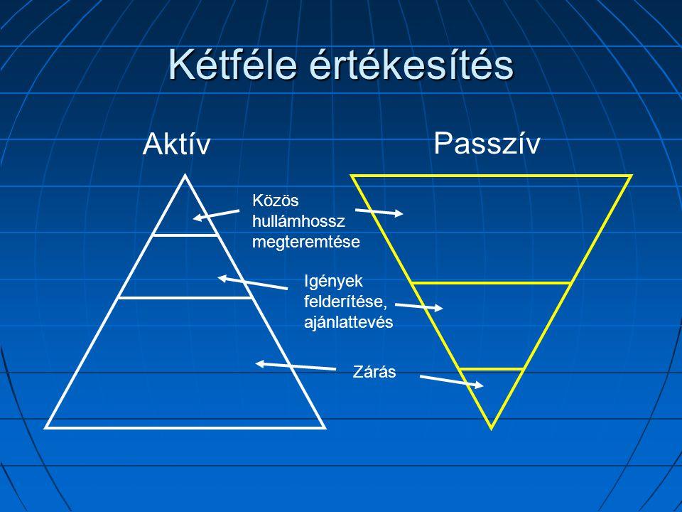 A vásárlási folyamat 1.Szükséglet azonosítása 2. A fontosság felismerése 3.