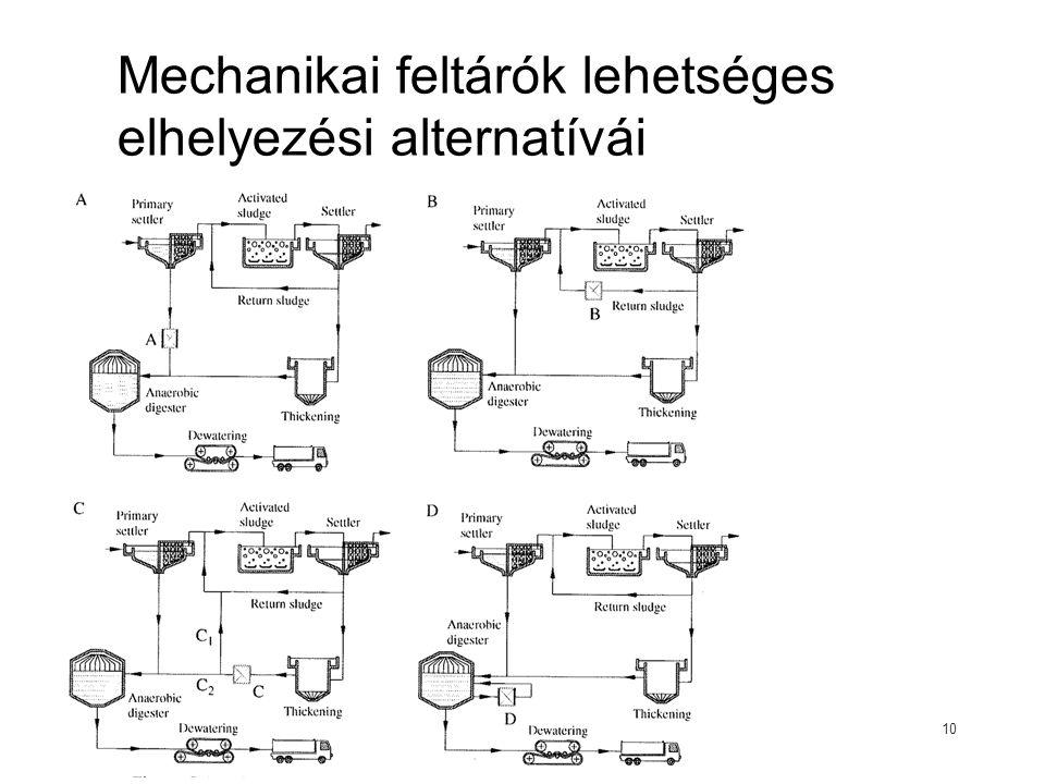 Mechanikai feltárók lehetséges elhelyezési alternatívái 10