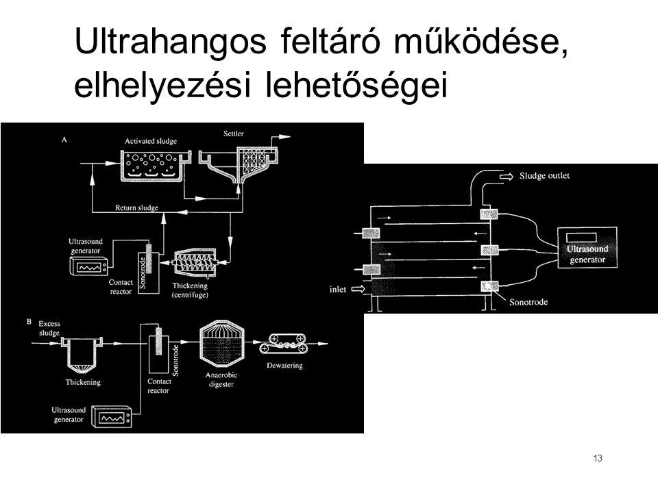 Ultrahangos feltáró működése, elhelyezési lehetőségei 13