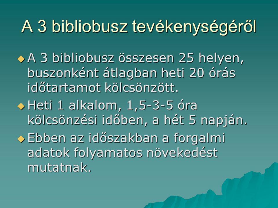 A 3 bibliobusz tevékenységéről  A 3 bibliobusz összesen 25 helyen, buszonként átlagban heti 20 órás időtartamot kölcsönzött.  Heti 1 alkalom, 1,5-3-