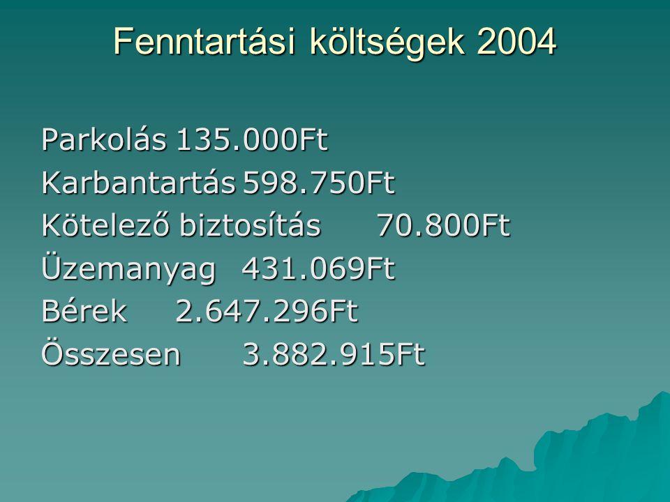 Fenntartási költségek 2004 Parkolás135.000Ft Karbantartás598.750Ft Kötelező biztosítás70.800Ft Üzemanyag431.069Ft Bérek2.647.296Ft Összesen3.882.915Ft