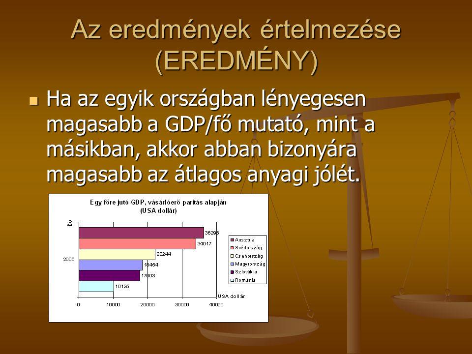 Az eredmények értelmezése (EREDMÉNY) Ha az egyik országban lényegesen magasabb a GDP/fő mutató, mint a másikban, akkor abban bizonyára magasabb az átlagos anyagi jólét.