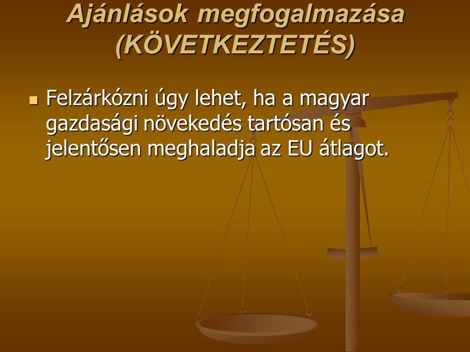 Ajánlások megfogalmazása (KÖVETKEZTETÉS) Felzárkózni úgy lehet, ha a magyar gazdasági növekedés tartósan és jelentősen meghaladja az EU átlagot. Felzá