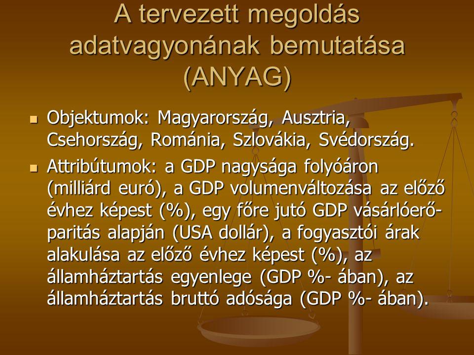 A tervezett megoldás adatvagyonának bemutatása (ANYAG) Objektumok: Magyarország, Ausztria, Csehország, Románia, Szlovákia, Svédország.
