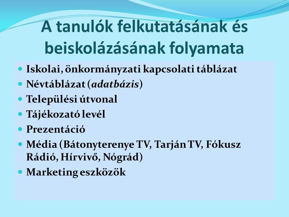 A tanulók felkutatásának és beiskolázásának folyamata Iskolai, önkormányzati kapcsolati táblázat Névtáblázat (adatbázis) Települési útvonal Tájékozató levél Prezentáció Média (Bátonyterenye TV, Tarján TV, Fókusz Rádió, Hírvivő, Nógrád) Marketing eszközök