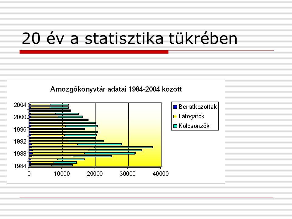 20 év a statisztika tükrében
