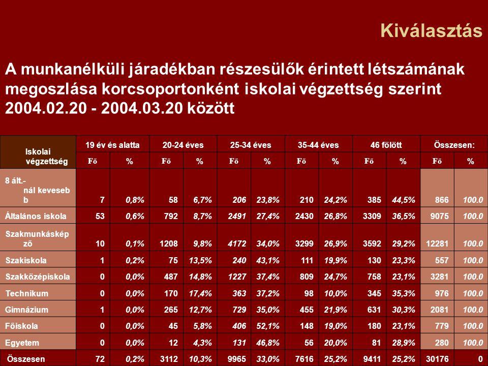 Kiválasztás A munkanélküli járadékban részesülők érintett létszámának megoszlása korcsoportonként iskolai végzettség szerint 2004.02.20 - 2004.03.20 között Iskolai végzettség 19 év és alatta20-24 éves25-34 éves35-44 éves46 fölöttÖsszesen: Fő % % % % % % 8 ált.- nál keveseb b70,8%586,7%20623,8%21024,2%38544,5%866100.0 Általános iskola530,6%7928,7%249127,4%243026,8%330936,5%9075100.0 Szakmunkáskép ző100,1%12089,8%417234,0%329926,9%359229,2%12281100.0 Szakiskola10,2%7513,5%24043,1%11119,9%13023,3%557100.0 Szakközépiskola00,0%48714,8%122737,4%80924,7%75823,1%3281100.0 Technikum00,0%17017,4%36337,2%9810,0%34535,3%976100.0 Gimnázium10,0%26512,7%72935,0%45521,9%63130,3%2081100.0 Főiskola00,0%455,8%40652,1%14819,0%18023,1%779100.0 Egyetem00,0%124,3%13146,8%5620,0%8128,9%280100.0 Összesen720,2%311210,3%996533,0%761625,2%941125,2%301760