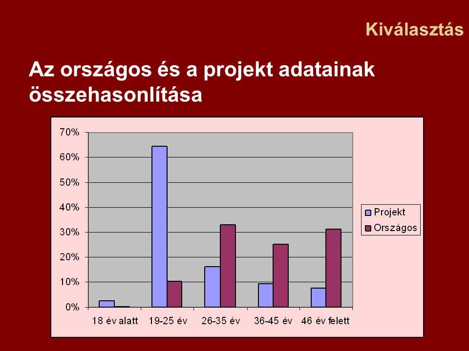Kiválasztás Az országos és a projekt adatainak összehasonlítása