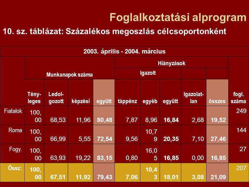 Foglalkoztatási alprogram 10. sz. táblázat: Százalékos megoszlás célcsoportonként 2003.