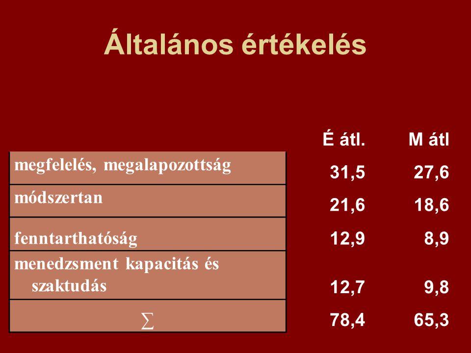 Általános értékelés É átl.M átl megfelelés, megalapozottság 31,527,6 módszertan 21,618,6 fenntarthatóság 12,98,9 menedzsment kapacitás és szaktudás 12,79,8 ∑ 78,465,3