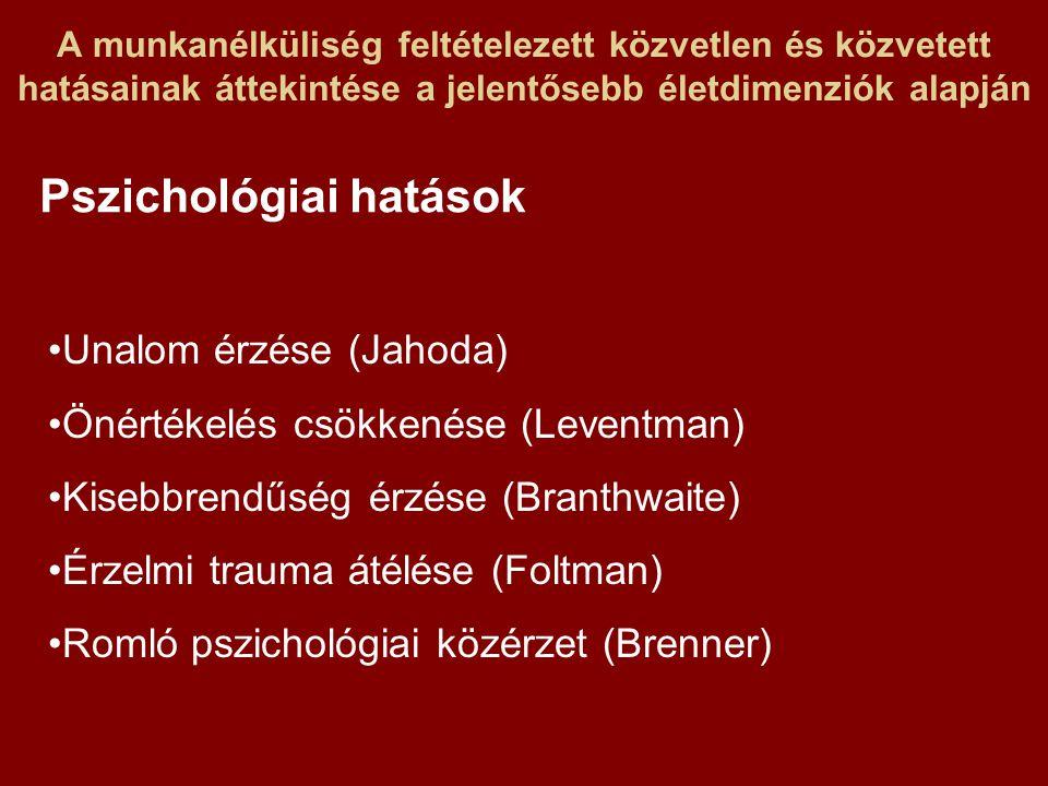 A munkanélküliség feltételezett közvetlen és közvetett hatásainak áttekintése a jelentősebb életdimenziók alapján Pszichológiai hatások Unalom érzése (Jahoda) Önértékelés csökkenése (Leventman) Kisebbrendűség érzése (Branthwaite) Érzelmi trauma átélése (Foltman) Romló pszichológiai közérzet (Brenner)