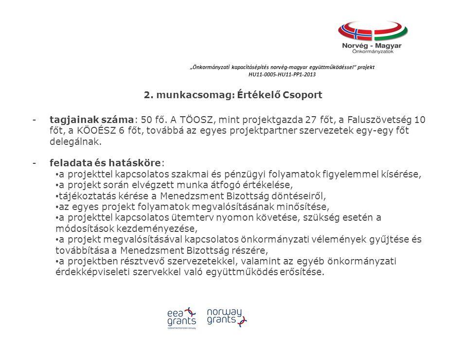 """""""Önkormányzati kapacitásépítés norvég‐magyar együttműködéssel projekt HU11-0005-HU11-PP1-2013 2."""