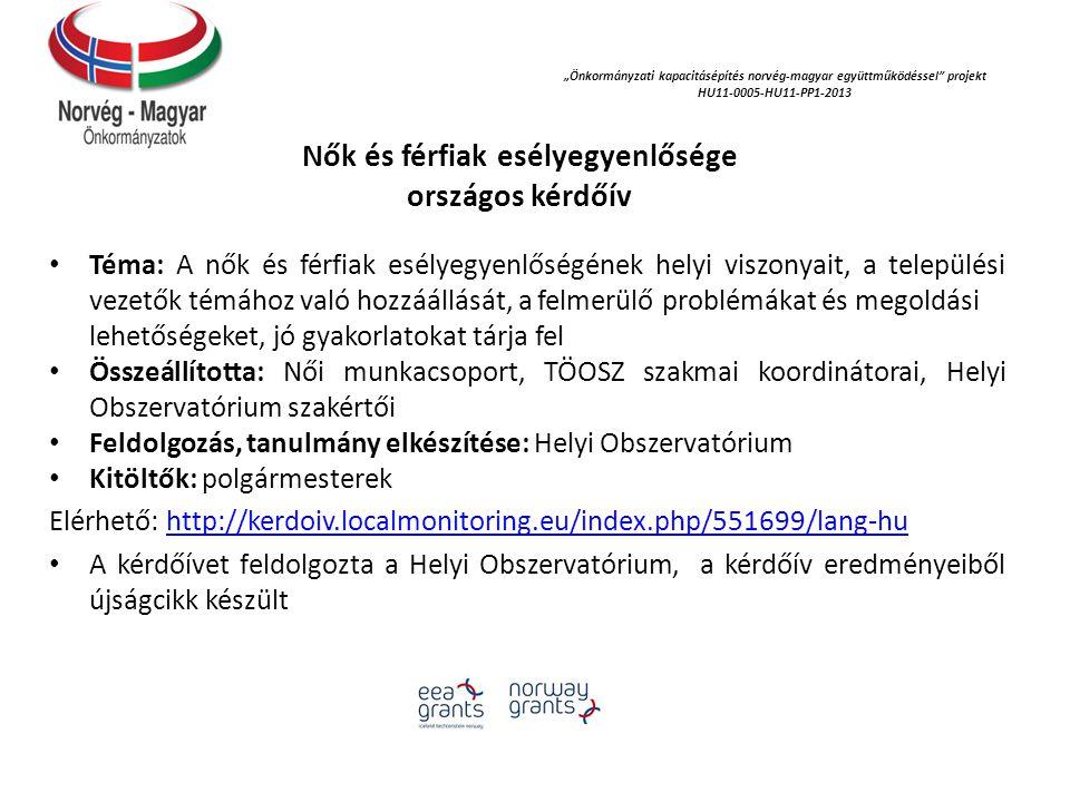 """""""Önkormányzati kapacitásépítés norvég‐magyar együttműködéssel projekt HU11-0005-HU11-PP1-2013 Nők és férfiak esélyegyenlősége országos kérdőív Téma: A nők és férfiak esélyegyenlőségének helyi viszonyait, a települési vezetők témához való hozzáállását, a felmerülő problémákat és megoldási lehetőségeket, jó gyakorlatokat tárja fel Összeállította: Női munkacsoport, TÖOSZ szakmai koordinátorai, Helyi Obszervatórium szakértői Feldolgozás, tanulmány elkészítése: Helyi Obszervatórium Kitöltők: polgármesterek Elérhető: http://kerdoiv.localmonitoring.eu/index.php/551699/lang-huhttp://kerdoiv.localmonitoring.eu/index.php/551699/lang-hu A kérdőívet feldolgozta a Helyi Obszervatórium, a kérdőív eredményeiből újságcikk készült"""