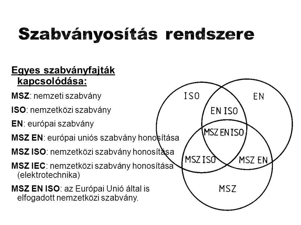 Egyes szabványfajták kapcsolódása: MSZ: nemzeti szabvány ISO: nemzetközi szabvány EN: európai szabvány MSZ EN: európai uniós szabvány honosítása MSZ ISO: nemzetközi szabvány honosítása MSZ IEC: nemzetközi szabvány honosítása (elektrotechnika) MSZ EN ISO: az Európai Unió által is elfogadott nemzetközi szabvány.