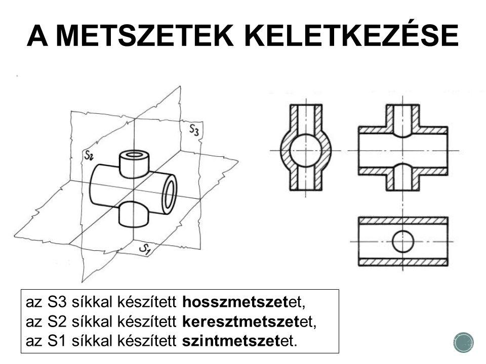 A METSZETEK KELETKEZÉSE az S3 síkkal készített hosszmetszetet, az S2 síkkal készített keresztmetszetet, az S1 síkkal készített szintmetszetet.