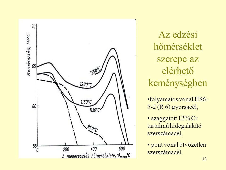 13 Az edzési hőmérséklet szerepe az elérhető keménységben folyamatos vonal HS6- 5-2 (R 6) gyorsacél, szaggatott 12% Cr tartalmú hidegalakító szerszámacél, pont vonal ötvözetlen szerszámacél
