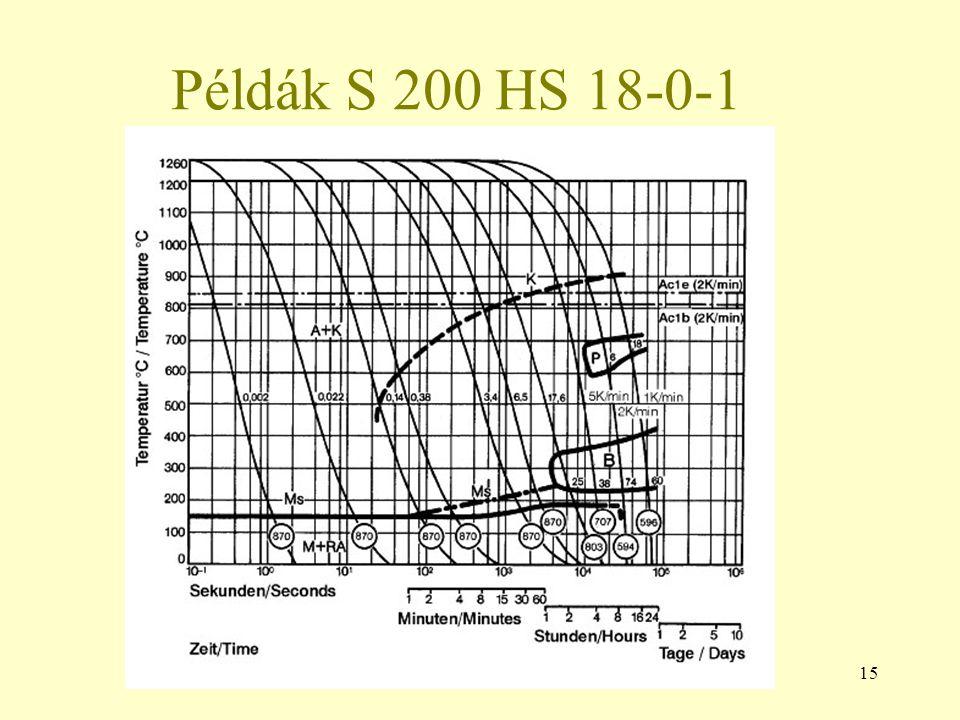 15 Példák S 200 HS 18-0-1