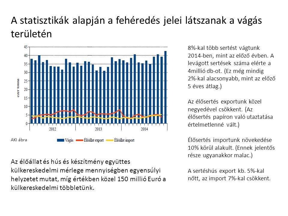 A statisztikák alapján a fehéredés jelei látszanak a vágás területén AKI ábra 8%-kal több sertést vágtunk 2014- ben, mint az előző évben.