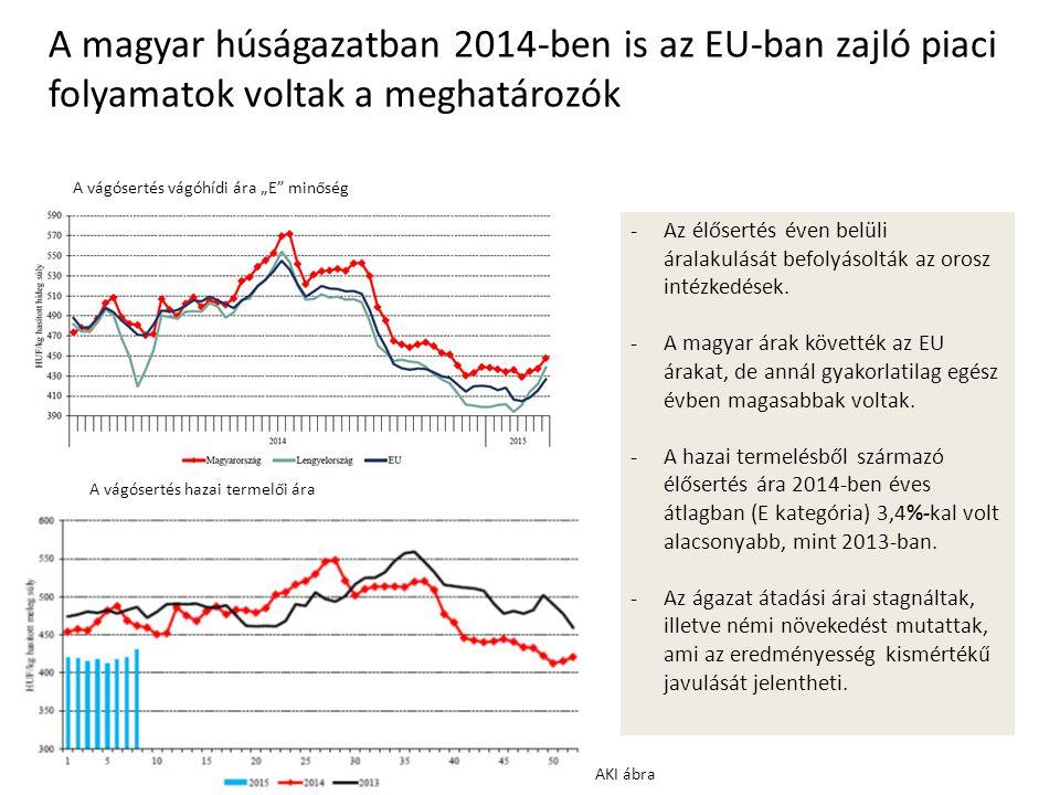 """A vágósertés vágóhídi ára """"E minőség A vágósertés hazai termelői ára A magyar húságazatban 2014-ben is az EU-ban zajló piaci folyamatok voltak a meghatározók -Az élősertés éven belüli áralakulását befolyásolták az orosz intézkedések."""