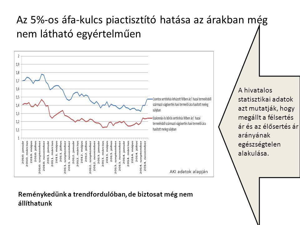 Az 5%-os áfa-kulcs piactisztító hatása az árakban még nem látható egyértelműen A hivatalos statisztikai adatok azt mutatják, hogy megállt a félsertés ár és az élősertés ár arányának egészségtelen alakulása.