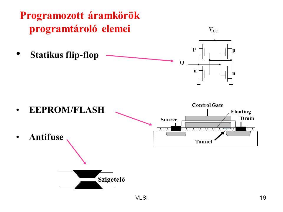 VLSI19 Programozott áramkörök programtároló elemei Statikus flip-flop EEPROM/FLASH Antifuse Q n p p n V CC Tunnel Drain Control Gate Source Floating Szigetelő