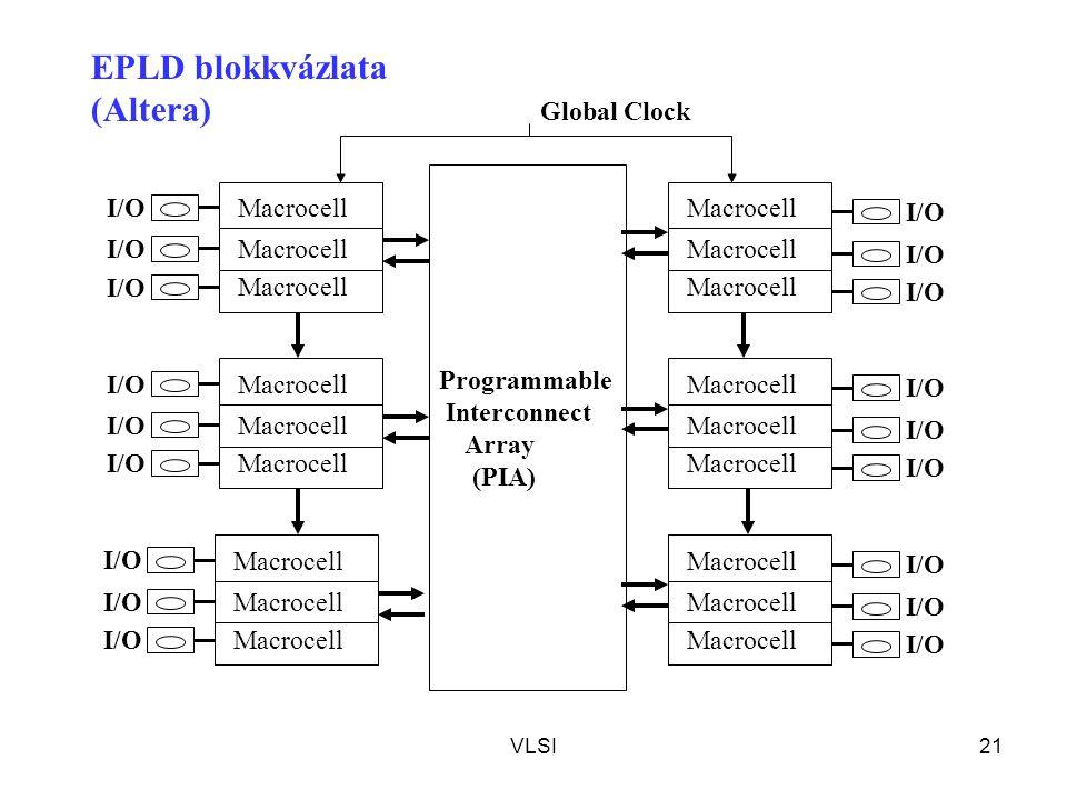 VLSI21 Programmable Interconnect Array (PIA) Macrocell I/O Macrocell I/O Macrocell I/O Macrocell I/O Macrocell I/O Macrocell I/O Global Clock EPLD blokkvázlata (Altera)