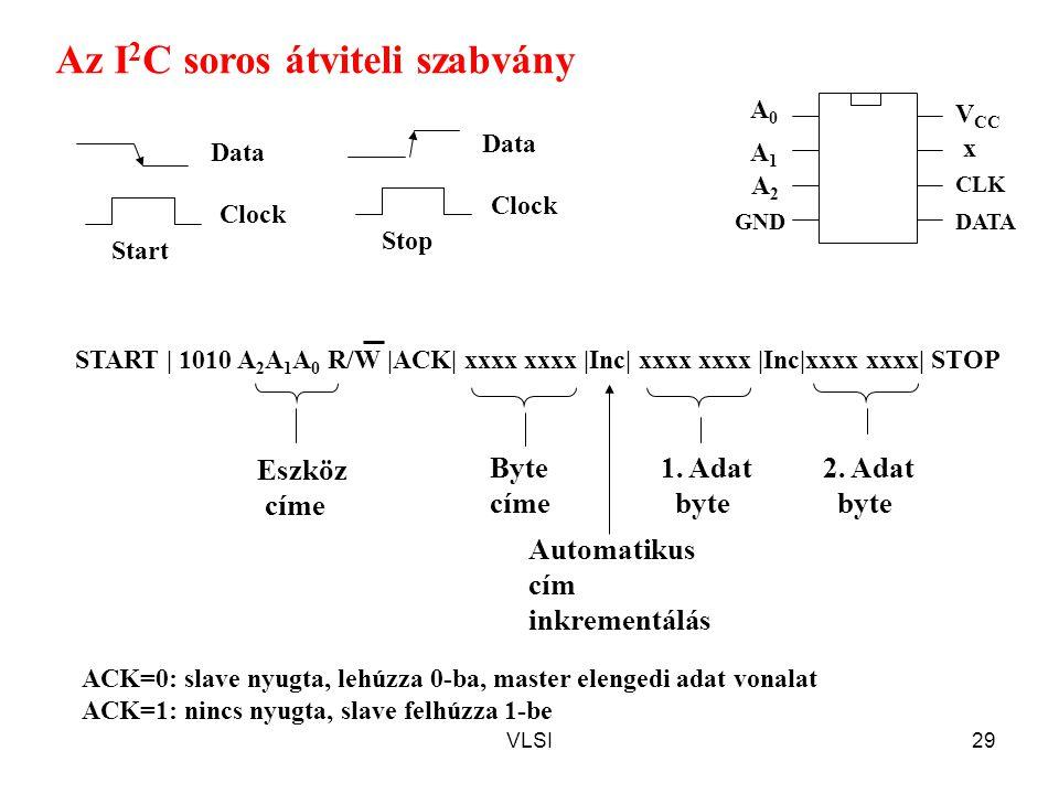 VLSI29 START | 1010 A 2 A 1 A 0 R/W |ACK| xxxx xxxx |Inc| xxxx xxxx |Inc|xxxx xxxx| STOP Az I 2 C soros átviteli szabvány Eszköz címe Byte címe 1.