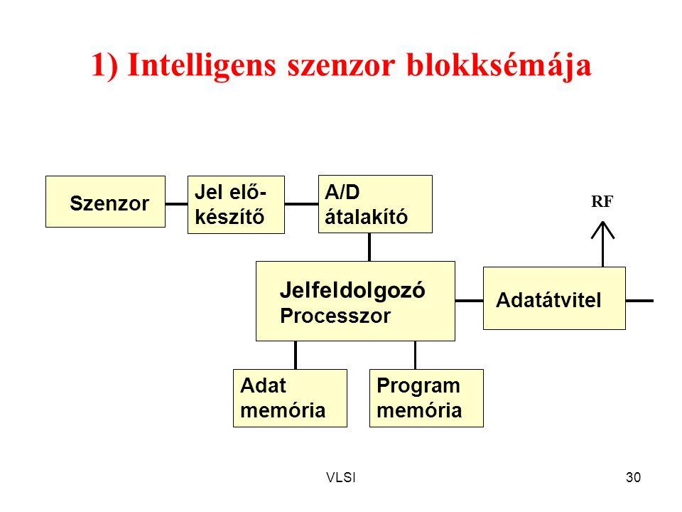VLSI30 1) Intelligens szenzor blokksémája Szenzor Jel elő- készítő Jelfeldolgozó Processzor A/D átalakító Adat memória Program memória Adatátvitel RF