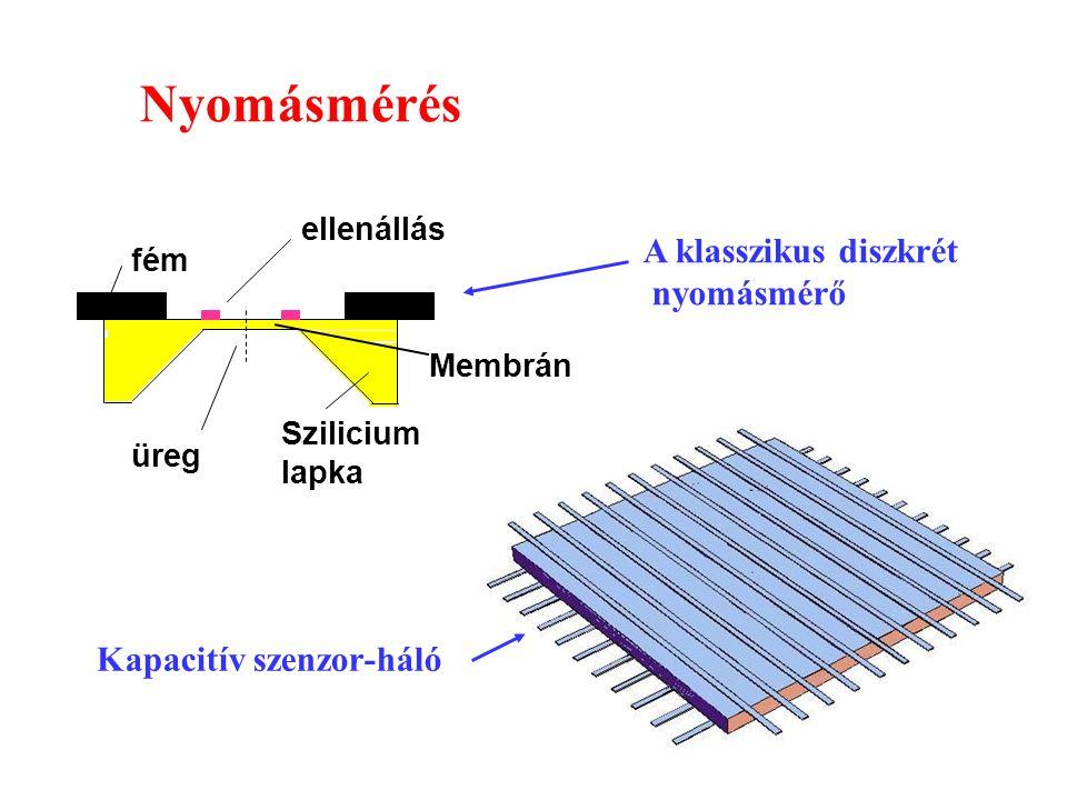 VLSI35 Szilicium lapka ellenállás üreg fém Membrán Kapacitív szenzor-háló A klasszikus diszkrét nyomásmérő Nyomásmérés