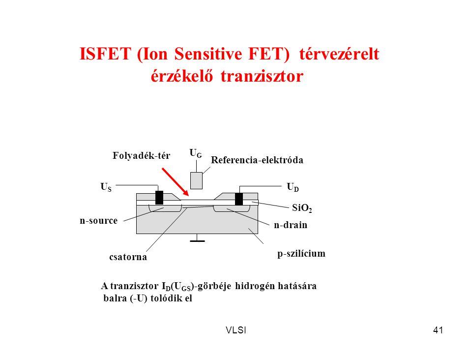 VLSI41 UGUG Referencia-elektróda SiO 2 Folyadék-tér n-drain A tranzisztor I D (U GS )-görbéje hidrogén hatására balra (-U) tolódik el ISFET (Ion Sensitive FET) térvezérelt érzékelő tranzisztor p-szilícium n-source USUS UDUD csatorna