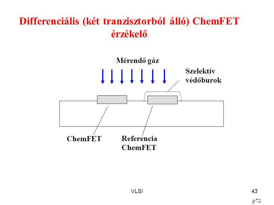 VLSI43 Differenciális (két tranzisztorból álló) ChemFET érzékelő p72 Referencia ChemFET Szelektív védőburok Mérendő gáz