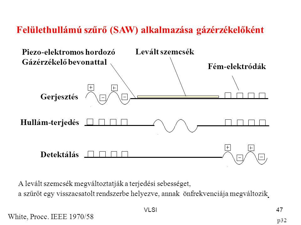 VLSI47 Felülethullámú szűrő (SAW) alkalmazása gázérzékelőként White, Procc.