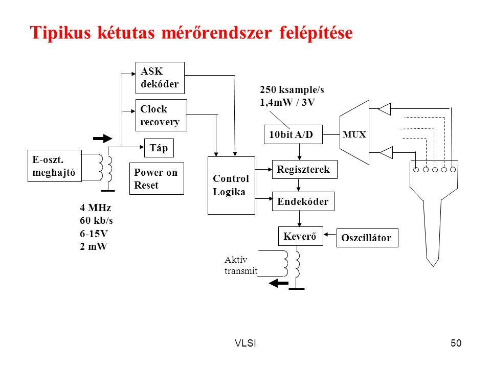 VLSI50 Tipikus kétutas mérőrendszer felépítése ASK dekóder Clock recovery 10bit A/D Power on Reset Endekóder Regiszterek Control Logika Táp Oszcillátor Keverő MUX Aktív transmit E-oszt.