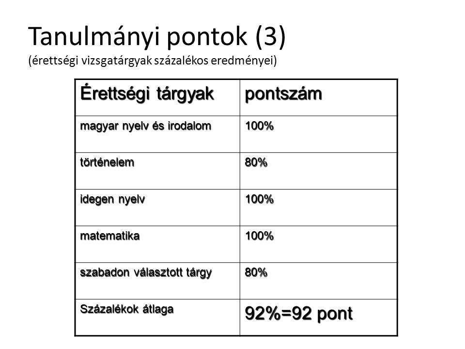 Tanulmányi pontok (3) (érettségi vizsgatárgyak százalékos eredményei) Érettségi tárgyak pontszám magyar nyelv és irodalom 100% történelem80% idegen nyelv 100% matematika100% szabadon választott tárgy 80% Százalékok átlaga 92%=92 pont