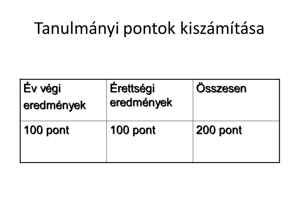 Tanulmányi pontok kiszámítása Év végi eredmények Érettségi eredmények Összesen 100 pont 200 pont