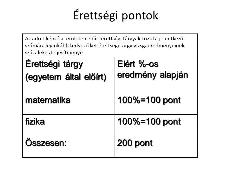 tanulmányifelvételi magyar5580 történelem5570 angol5570 matematika4480 kémia44 biológia 80 összes: 172 160 332