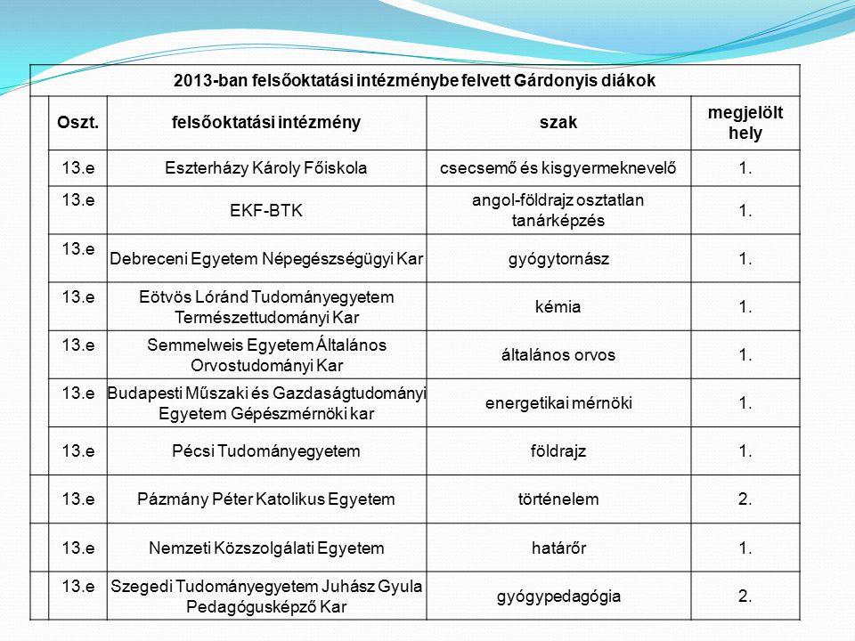 2013-ban felsőoktatási intézménybe felvett Gárdonyis diákok Oszt.felsőoktatási intézményszak megjelölt hely 13.eEszterházy Károly Főiskolacsecsemő és