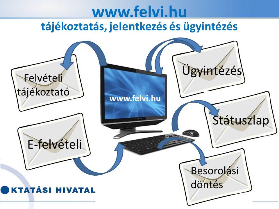 www.felvi.hu tájékoztatás, jelentkezés és ügyintézés Felvételi tájékoztató E-felvételi Ügyintézés Státuszlap Besorolási döntés www.felvi.hu